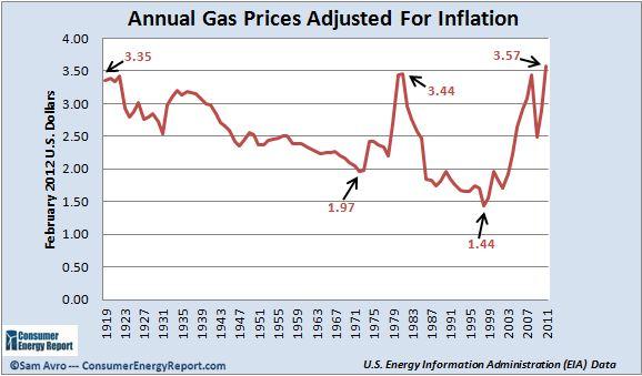 Price Per Gallon Of Natural Gas Michigan
