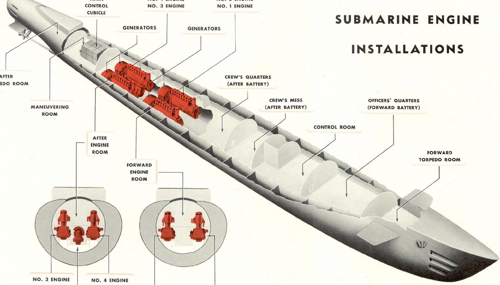 submarine parts gallery