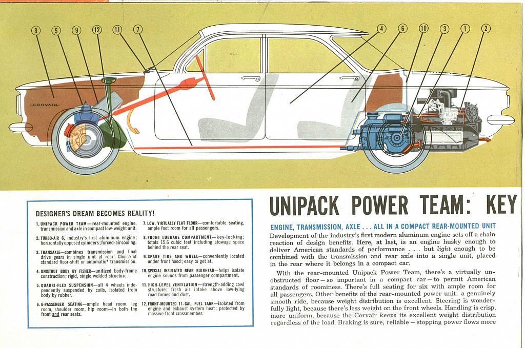 adaptation et caracteristiques moteur Corvair Corvair-1960-04