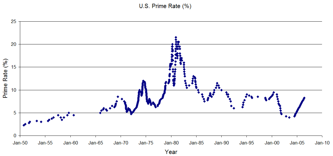 How is the prime rate set?