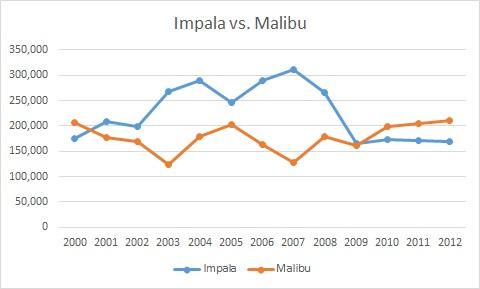 impala vs malibu